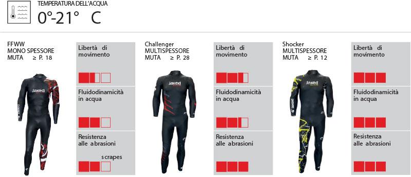 7b48cbf25e2a Comparazione mute triathlon/acque libere Jaked