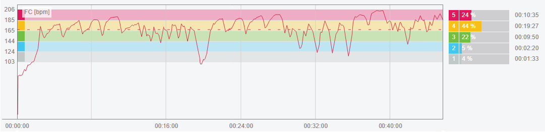 Swimming training session monitored with Polar Verity Sense